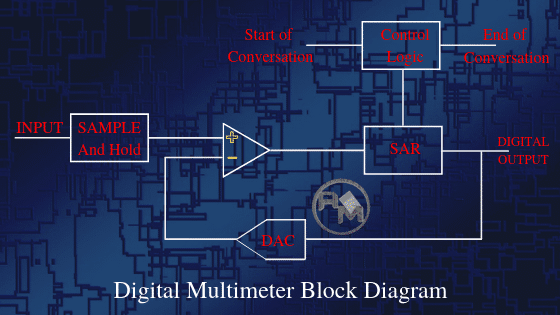 DMM block diagram