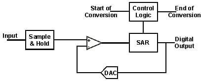 Succesive approximation register ADC for all DMM