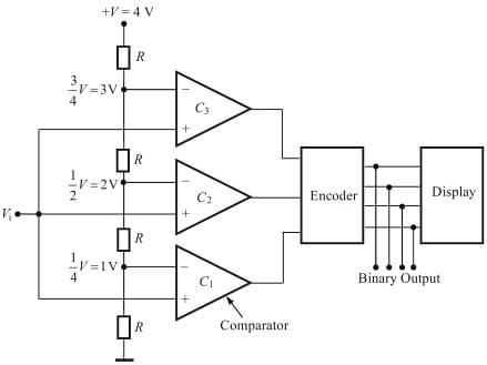 Flash ADC converter image