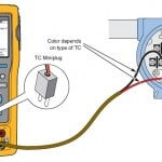 Measurement set-up of Temperature using Thermocouple with Fluke 754 calibrator