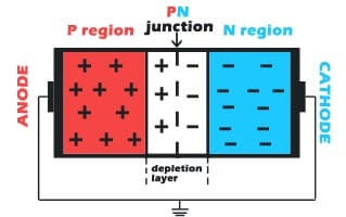 PN junction formation image