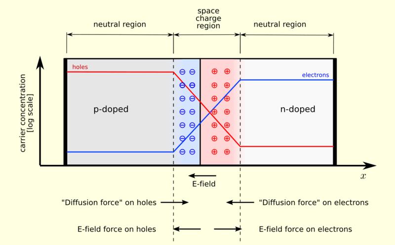 Pn junction image