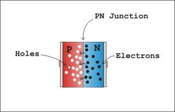Pn junction image