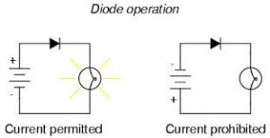 Diode operation image