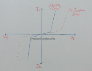 Schottky diode characteristics image