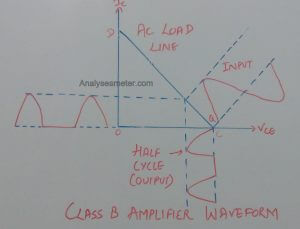 Class B amplifier waveform image