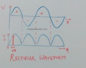 rectifier waveform image