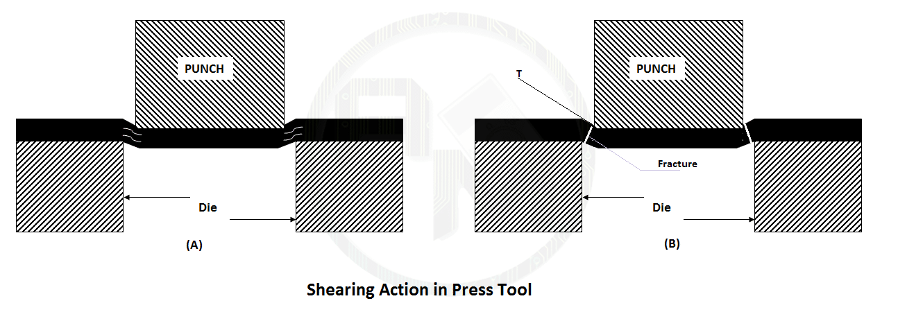 Shearing Action press tool