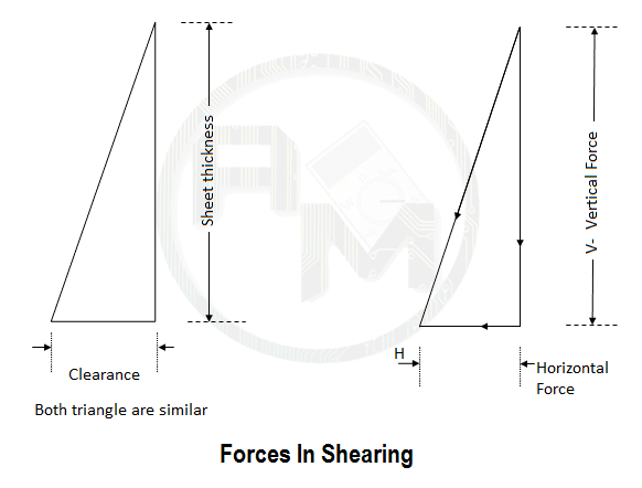 Press tool shearing force