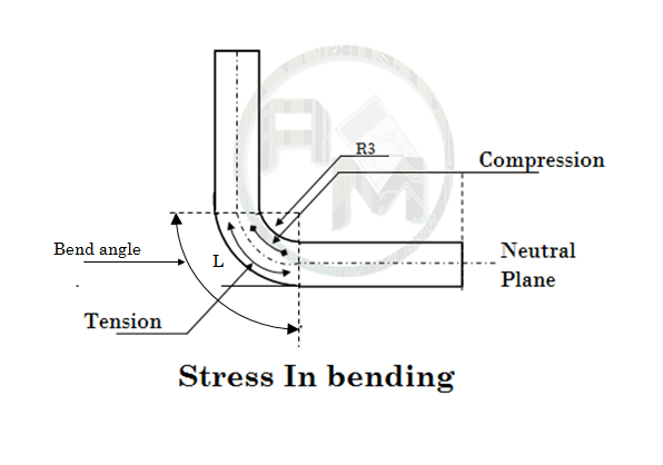 Bending Blank calculation