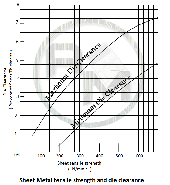clearance graph