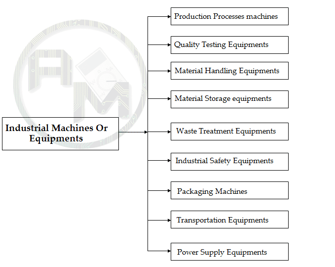 Types of industrial machines