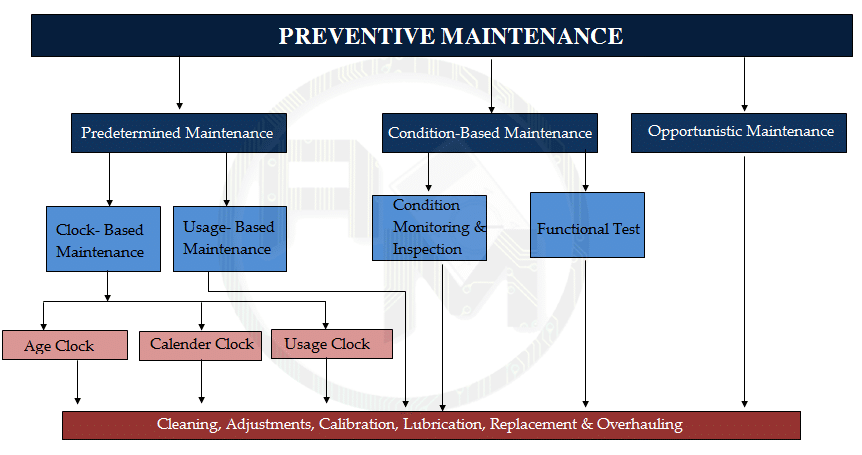Preventive Maintenance explanation