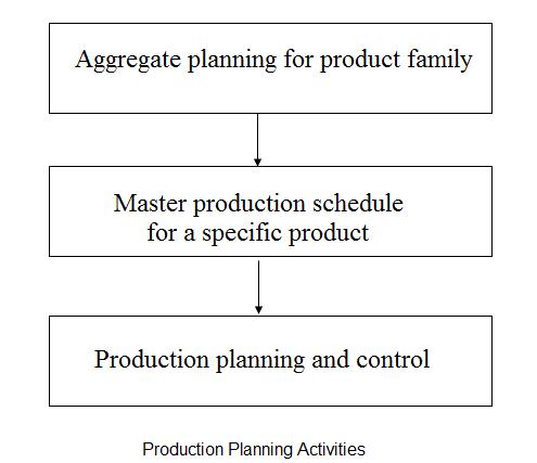 manufacturing activities