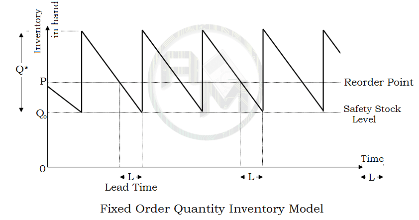 Fixed Order inventory