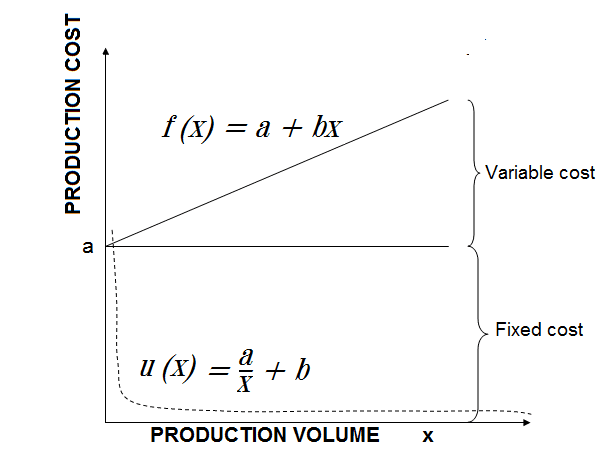 principle of mass production